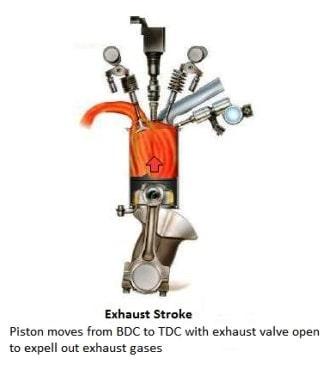Exhaust Stroke
