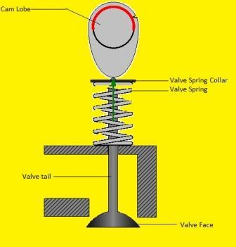 Internal Combustion Engine Valve Actuation Mechanism