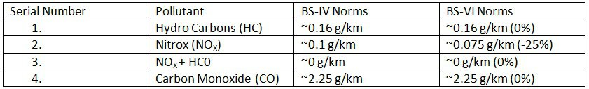 Emission Norms comparison between BS-IV and BS-VI Norms for Petrol N1 Class III Vehicles (Light-Duty).