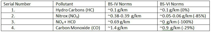 Emission Norms comparison between BS-IV and BS-VI Norms for Petrol Two Wheeler Vehicles, Class 1, 2-1 Vehicles.