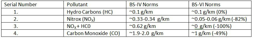 Emission Norms comparison between BS-IV and BS-VI Norms for Petrol Two Wheeler Vehicles, Class 2-2 Vehicles.