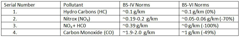 Emission Norms comparison between BS-IV and BS-VI Norms for Petrol Two Wheeler Vehicles, Class 3-1, 3-2 Vehicles.