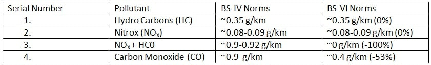 Emission Norms comparison between BS-IV and BS-VI Norms for Petrol Three Wheeler Vehicles.