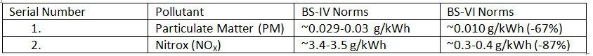 Emission Norms comparison between BS-IV and BS-VI Norms for Diesel M, N Transient cycle Vehicles (G Weight > 3500 kg).