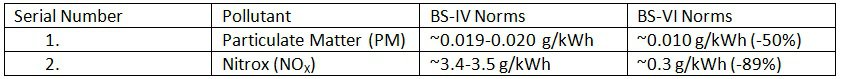 Emission Norms comparison between BS-IV and BS-VI Norms for Diesel M, N Steady cycle Vehicles (G Weight > 3500 kg).