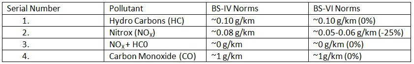Emission Norms comparison between BS-IV and BS-VI Norms for Petrol M1, M2, N1 Class I Vehicles (Light-Duty).