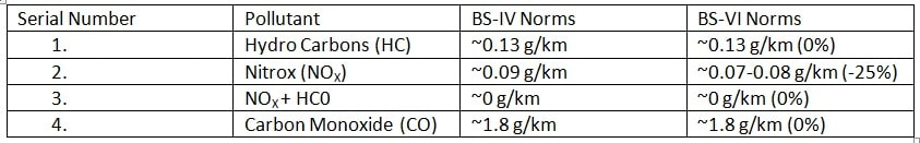 Emission Norms comparison between BS-IV and BS-VI Norms for Petrol N1 Class II Vehicles (Light-Duty).